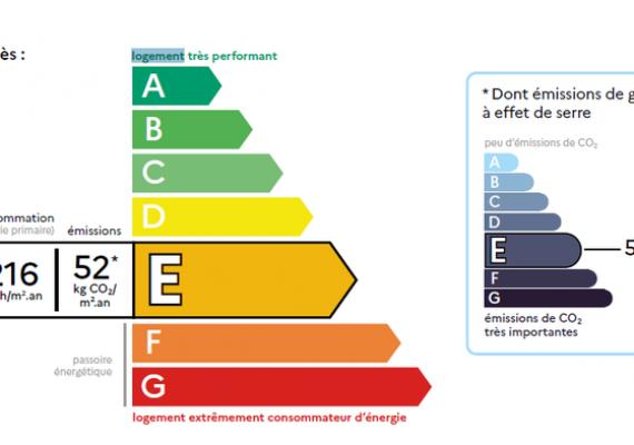 Réforme du Diagnostic de Performance Energétique (DPE)